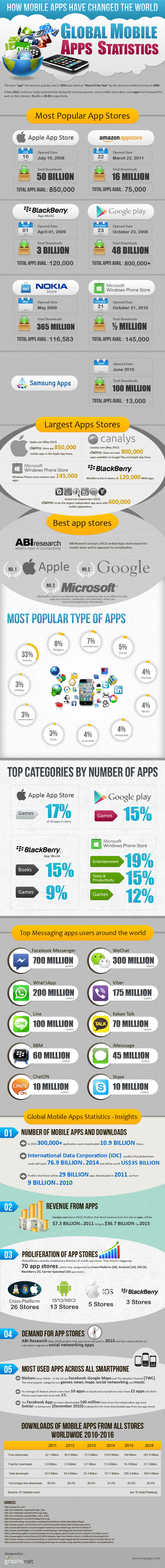mobile apps changed the world